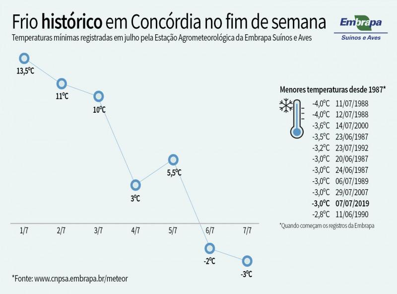 Estação da Embrapa registra -3ºC, dia mais frio dos últimos 12 anos em Concórdia