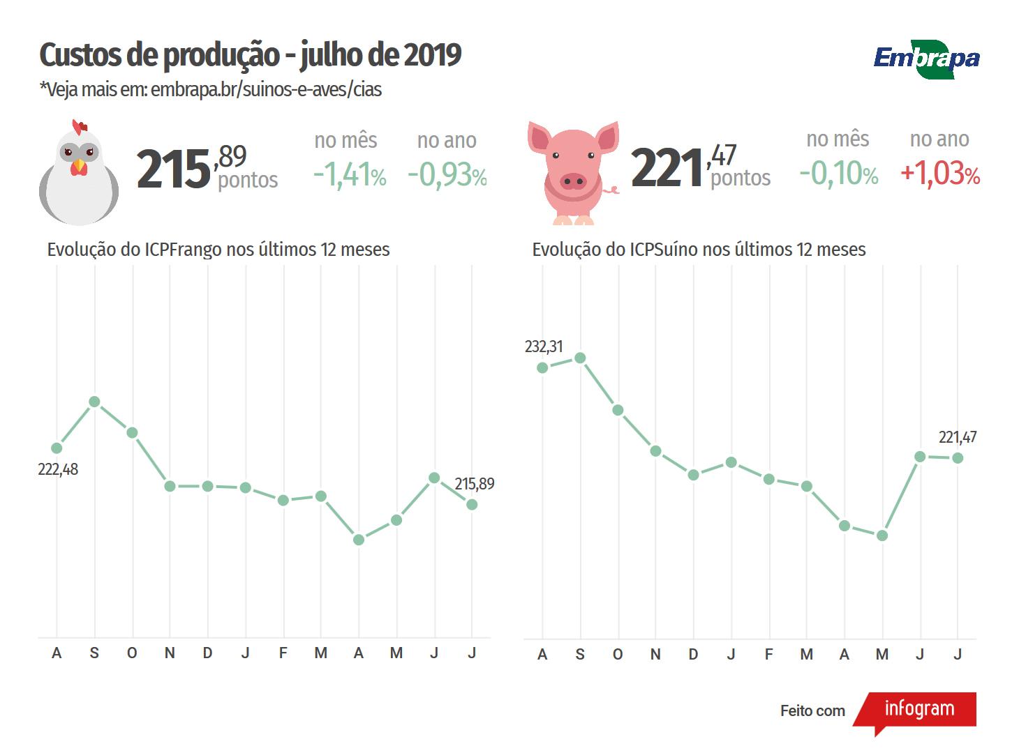Julho tem queda nos custos de produção de suínos e de frangos de corte