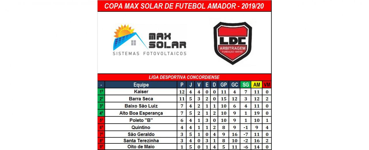 Linha Kaiser com 100% na Copa Max Solar