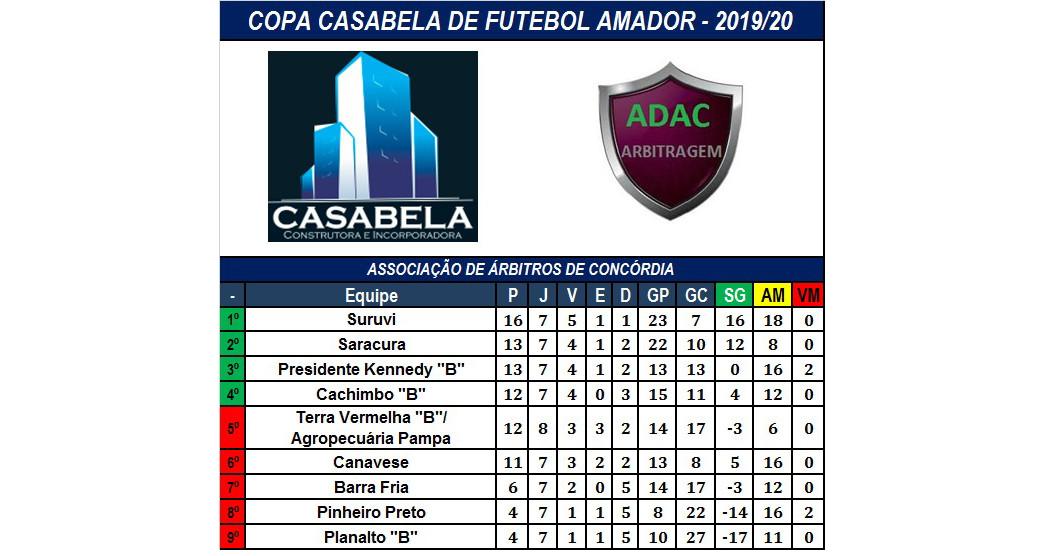 Situação mais aberta na Copa Casabella
