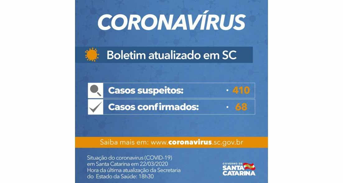 Santa Catarina registra 68 casos confirmados e 410 suspeitos de coronavírus