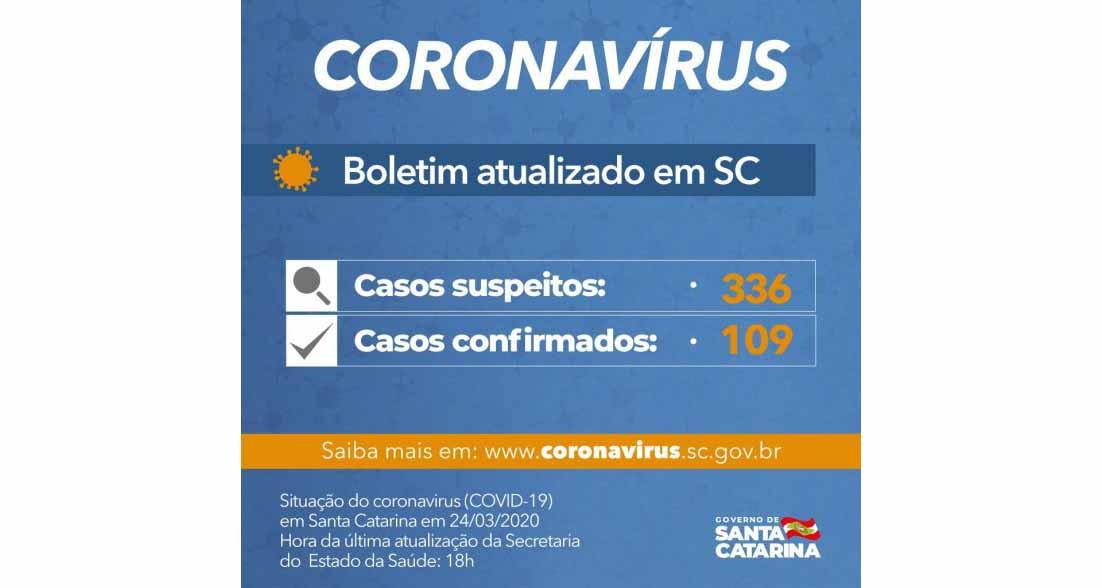 Sobe para 109 o número de casos confirmados de coronavírus em SC