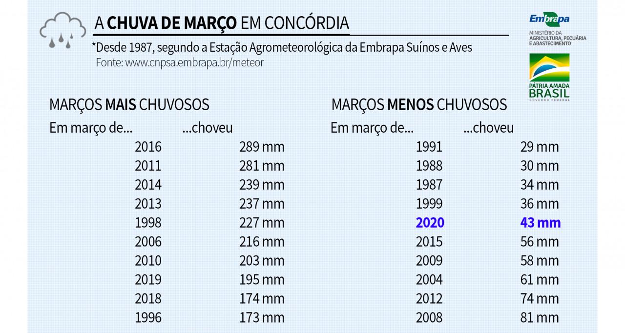 Chuva de março em Concórdia fica 67,5% abaixo do normal