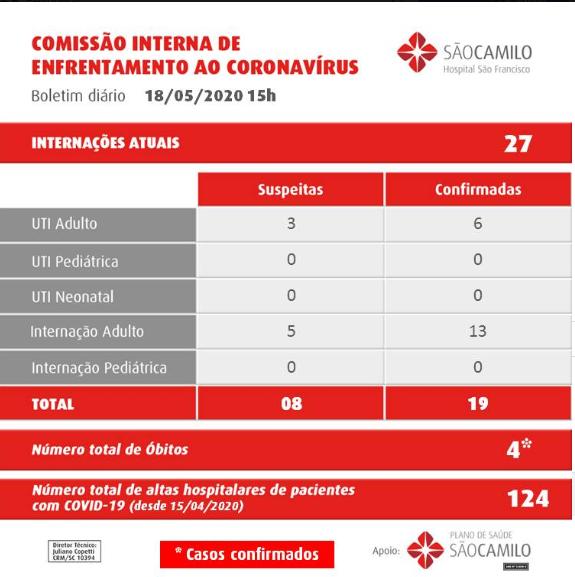 Passa de 400 o número de confirmações da Covid-19 em Concórdia - Ouça