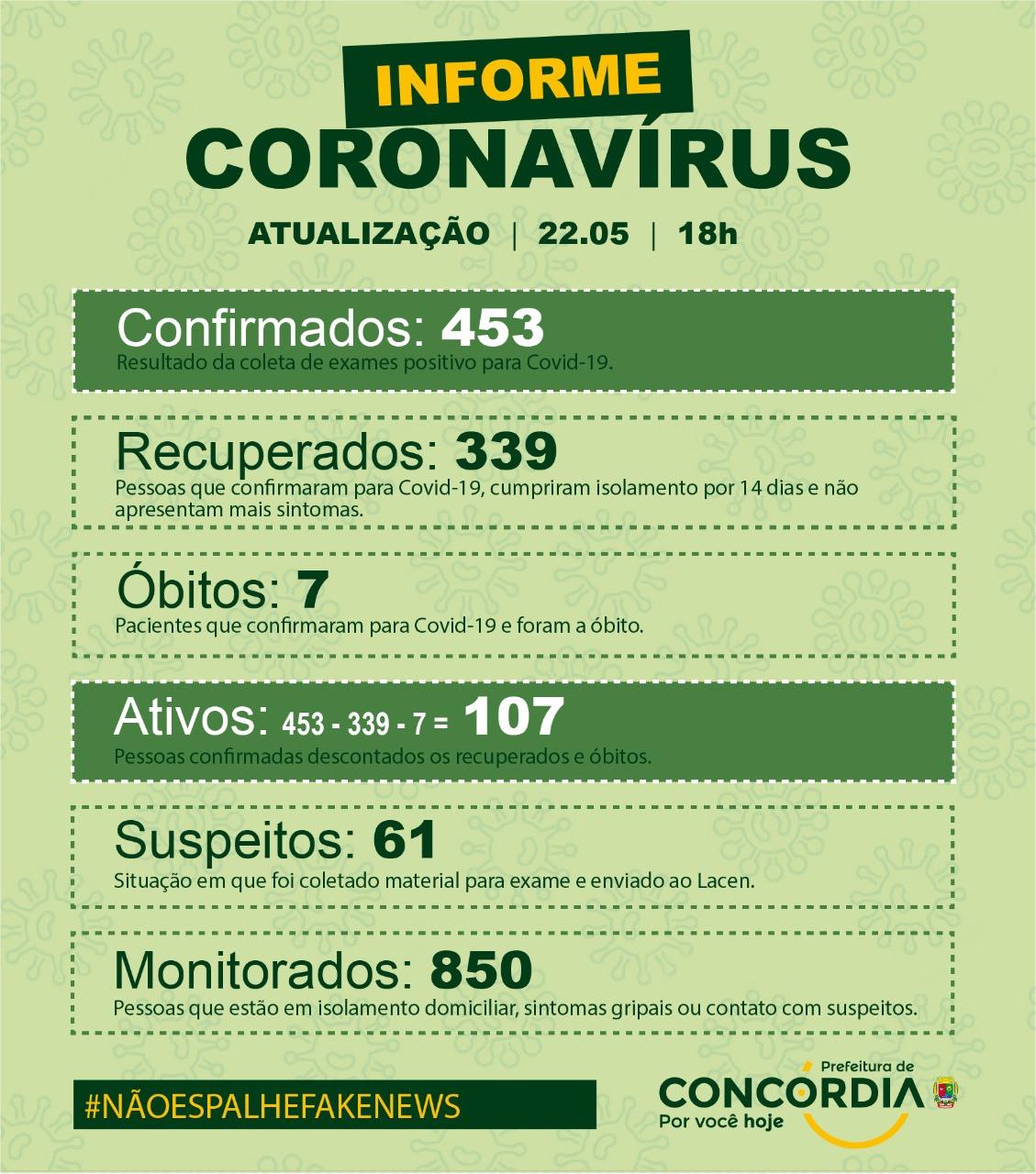Menina de 1 ano é confirmada com coronavírus em Concórdia