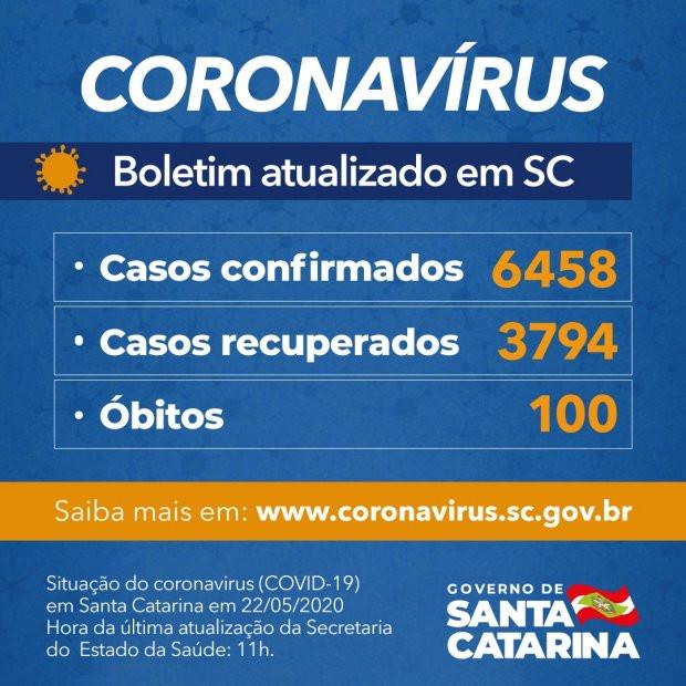 Coronavírus em SC: Governo do Estado confirma 6.458 casos e 100 óbitos por Covid-19