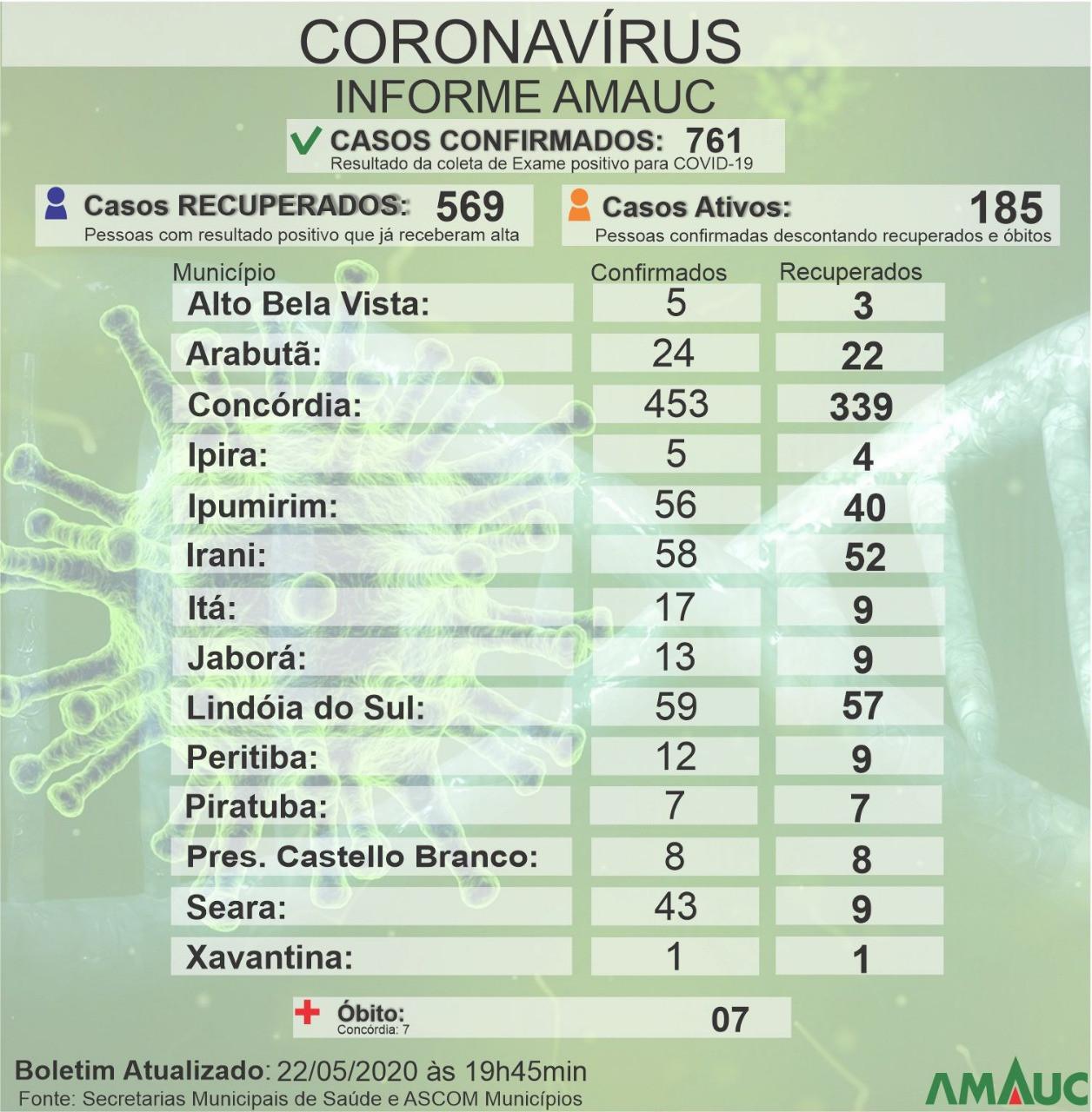 Alto Uruguai está com 761 confirmações para a Covid-19