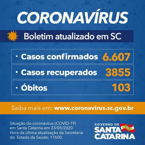 Coronavírus em SC: Governo do Estado confirma 6.607 casos e 103 óbitos por Covid-19