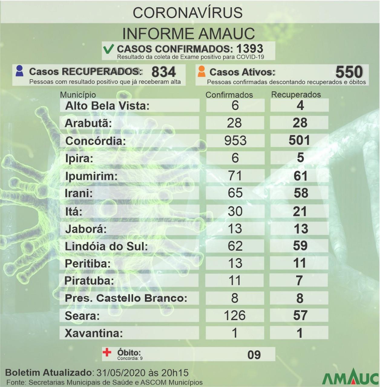 27 casos de coronavírus registrados em 24 horas no Alto Uruguai