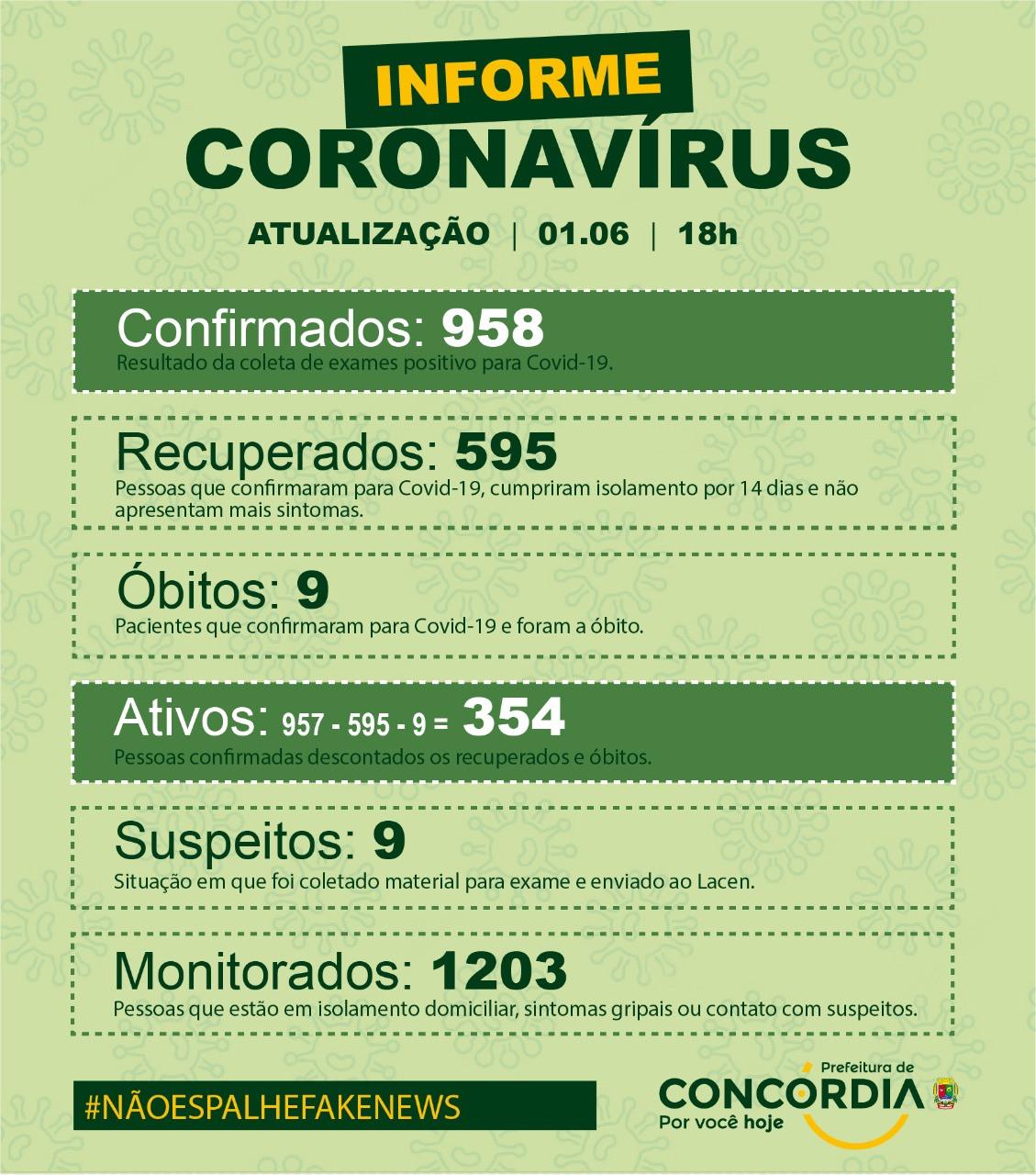 Concórdia começa a semana com queda nos casos de Covid-19
