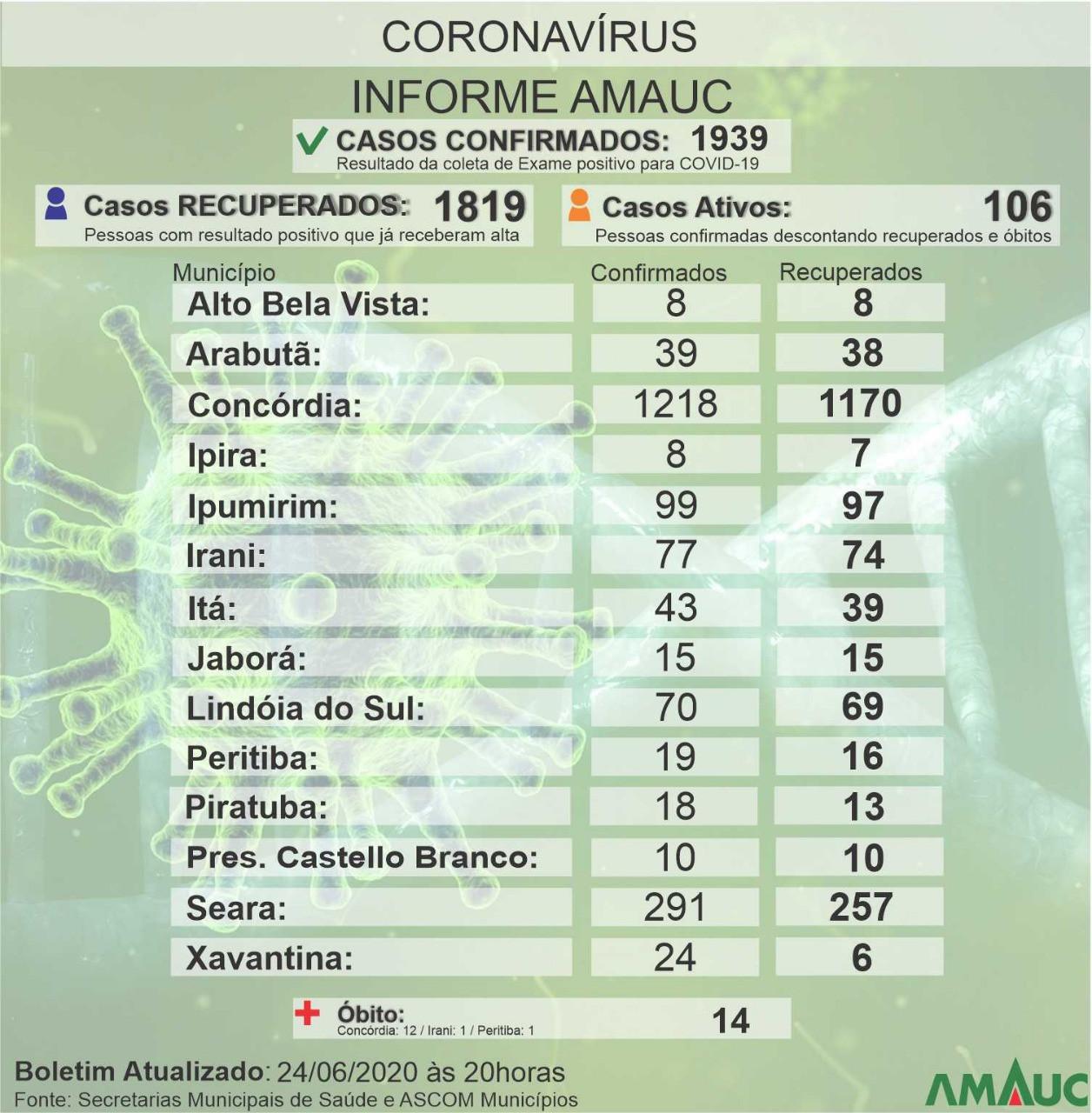Região da Amauc registra 15 casos de covid 19 em 24h