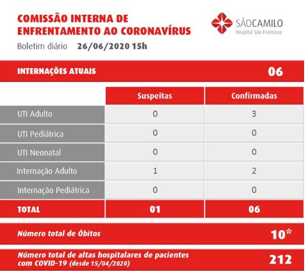 Reduz novamente o número de internações por coronavírus