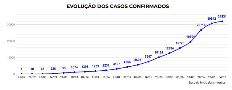 Santa Catarina confirma 31.931 casos e 383 mortes por Covid-19