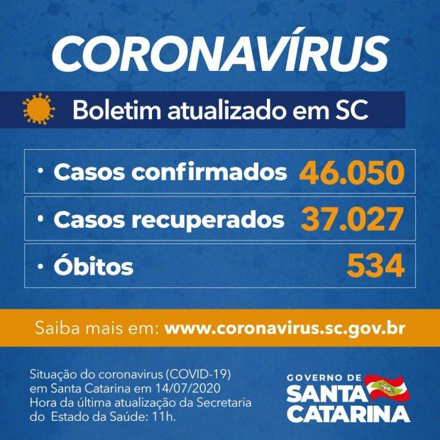 Estado confirma 46.050 casos e 534 mortes por Covid-19
