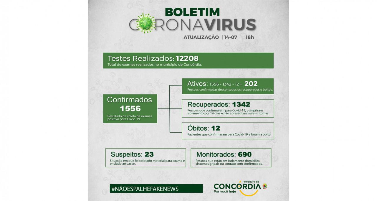 Mais 18 pessoas infectadas pelo coronavírus