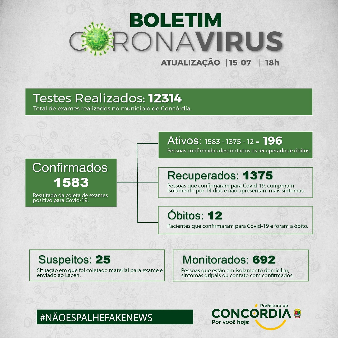 Número de infectados pela covid em Concórdia volta a subir
