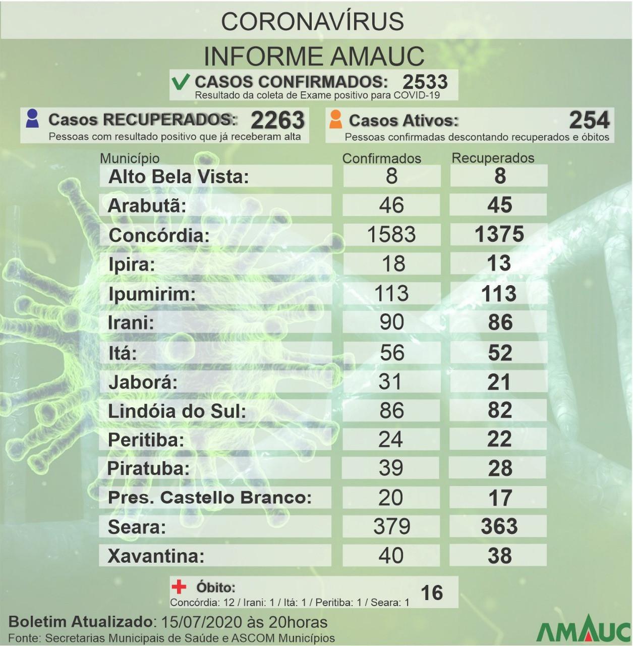 Região registra 34 novos casos de covid-19 na quarta-feira