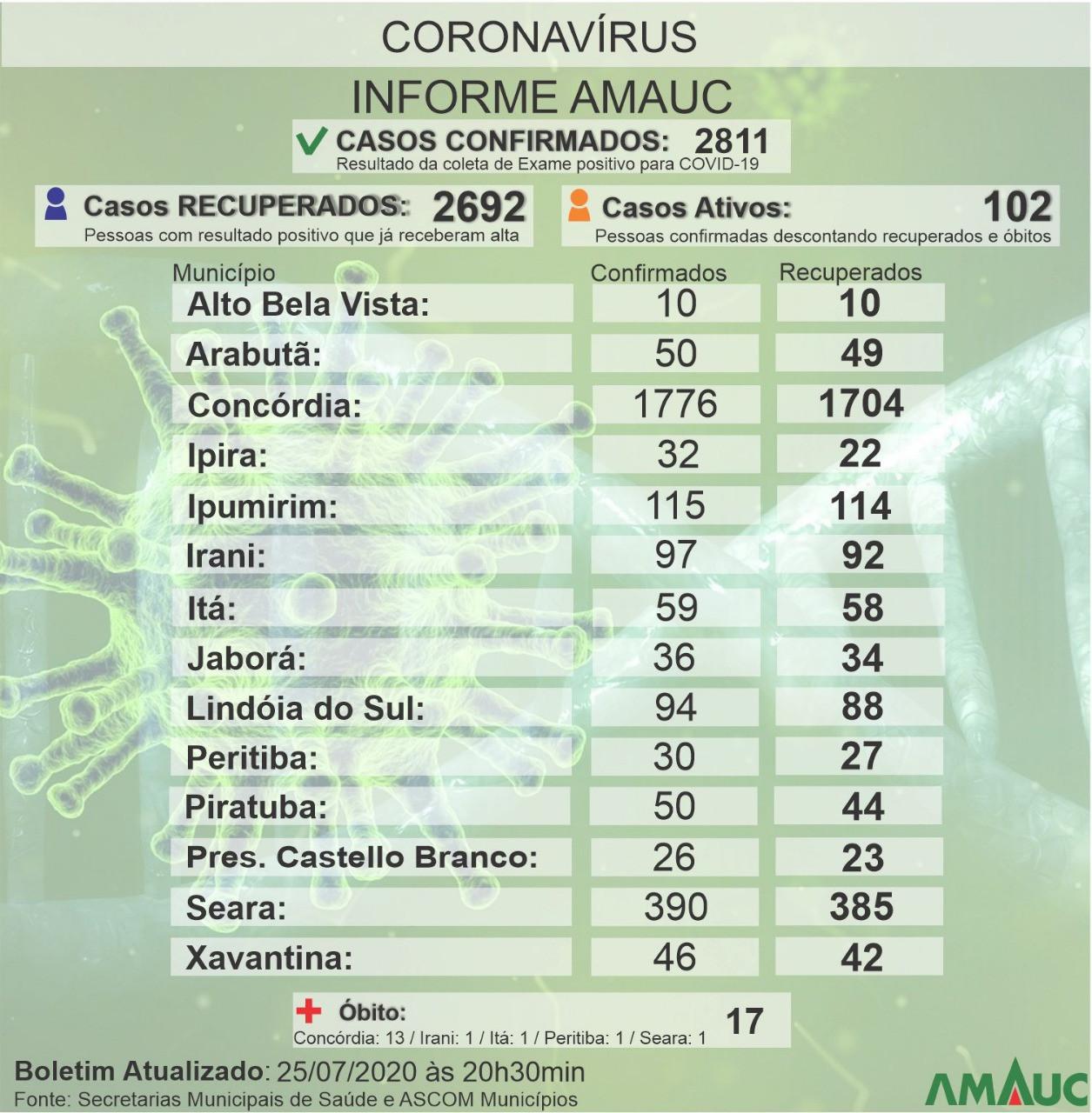 Boletim de sábado, da Amauc, mostra diminuição no número de casos de Covid-19