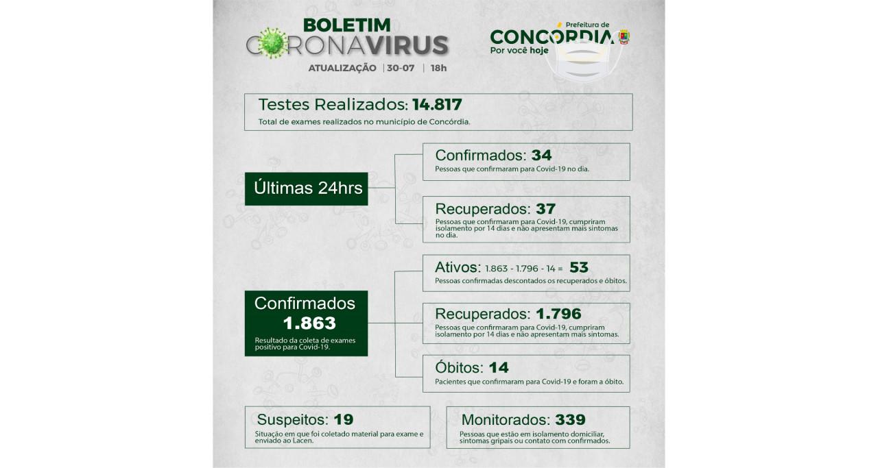 Trinta e quatro pessoas contaminadas e 37 recuperados de covid-19