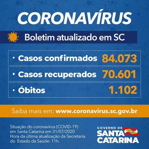Estado confirma 84.073 casos, 70.601 recuperados e 1.102 mortes por Covid-19