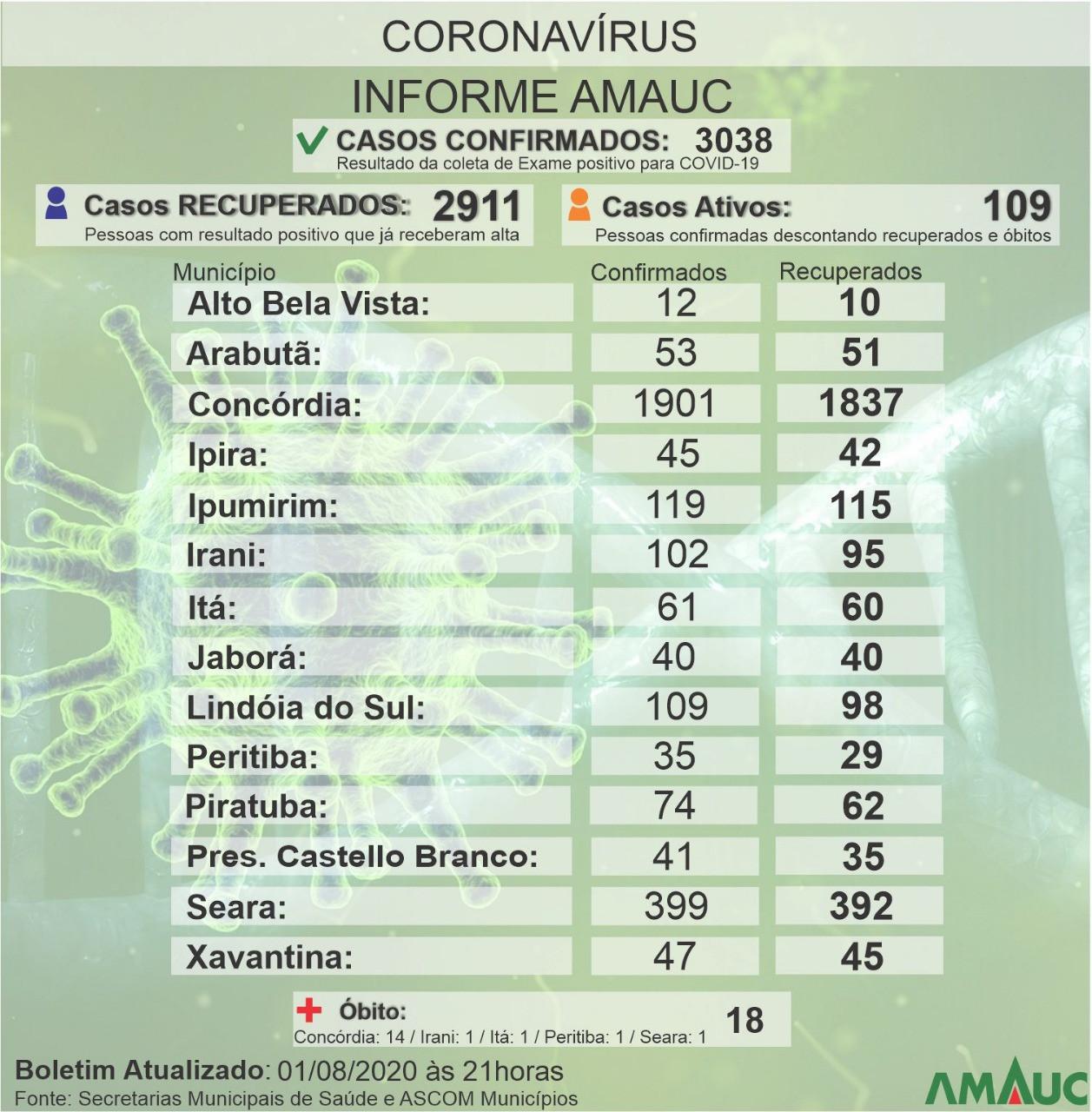 Apenas dois municípios registram casos positivos neste sábado na Amauc