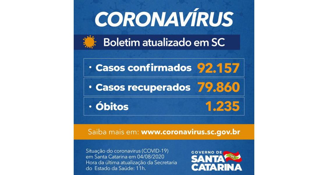 Coronavírus em SC: Estado confirma 92.157 casos, 79.860 recuperados e 1.235 mortes por Covid-19