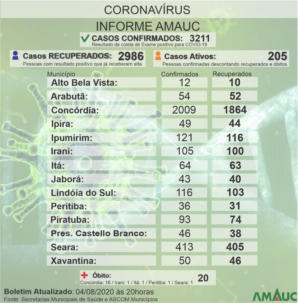 Amauc registra mais 69 casos de covid na terça-feira