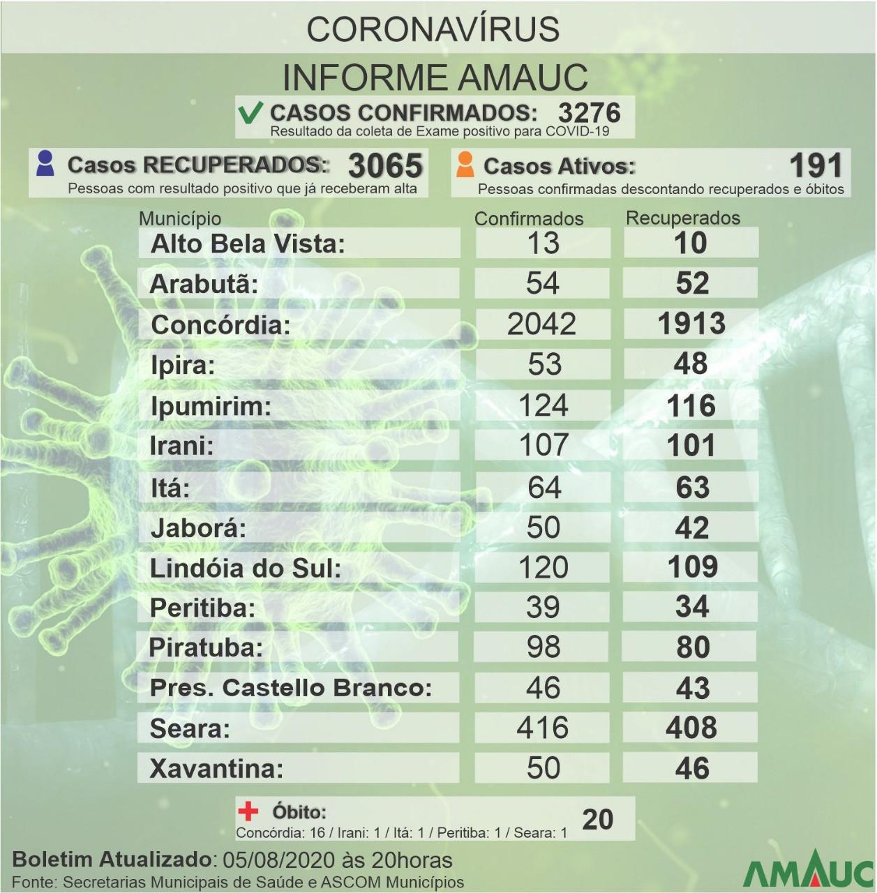 Mais 65 pessoas contaminadas pelo coronavírus na Amauc