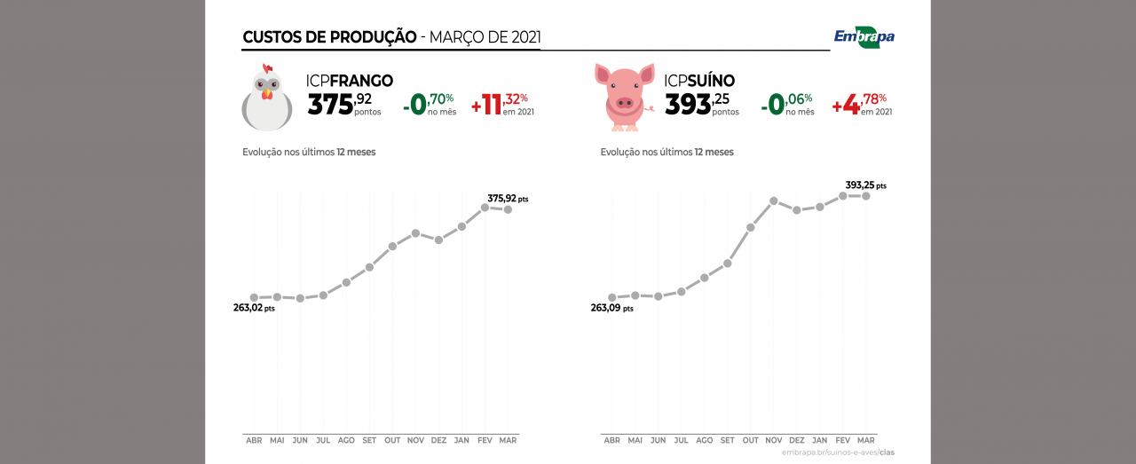 Custos de produção de suínos e de frangos de corte caem pela primeira vez em 2021