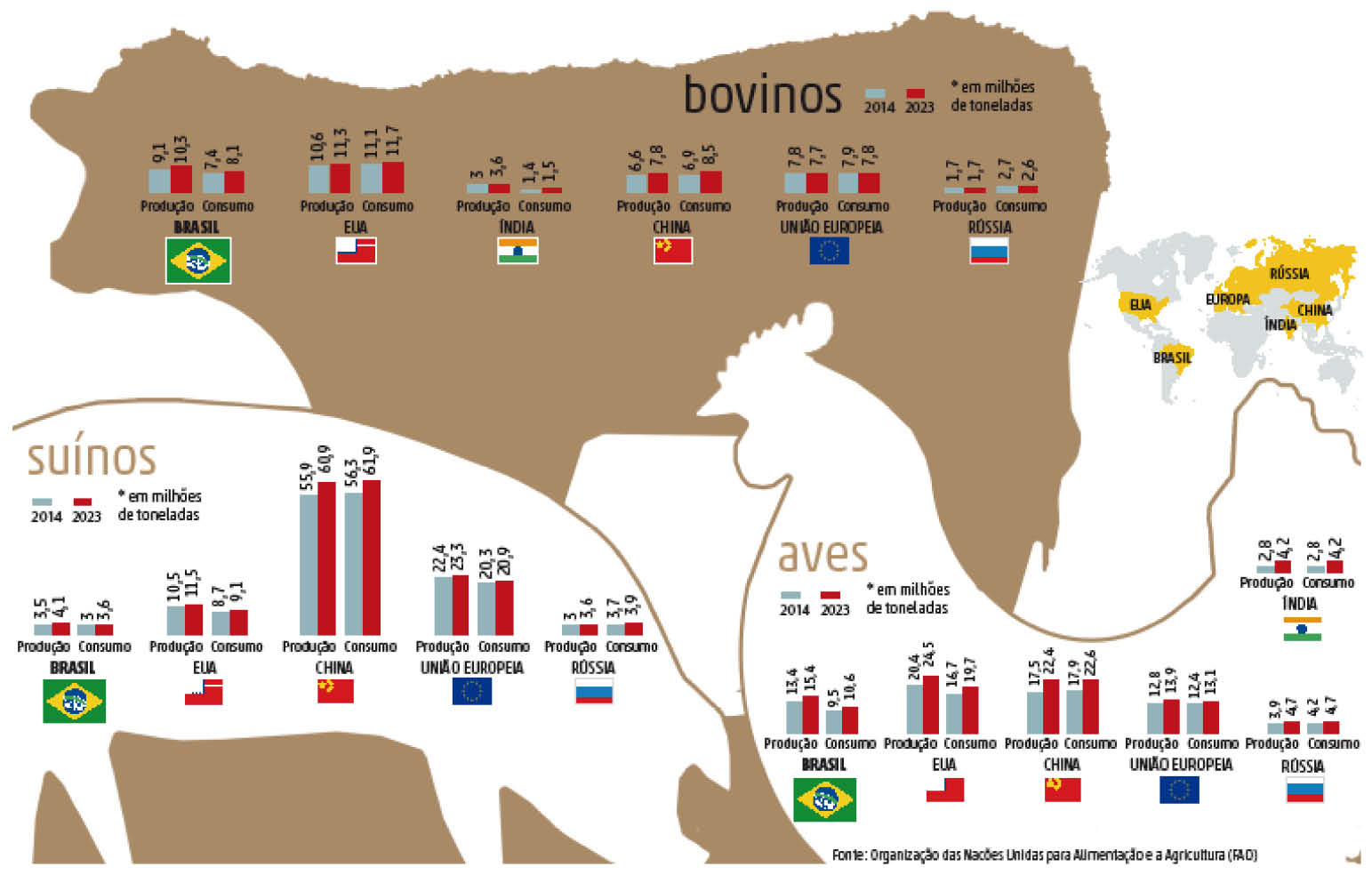 Aumento no consumo mundial de carne abre oportunidades ao Brasil